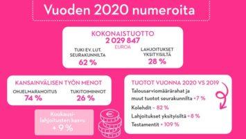 Talouden tilastoja vuosikertomuksesta 2020